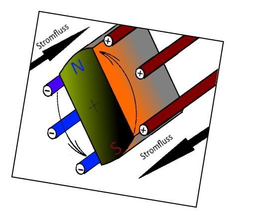 Stromerzeugung in Spulen-Drehrichtung